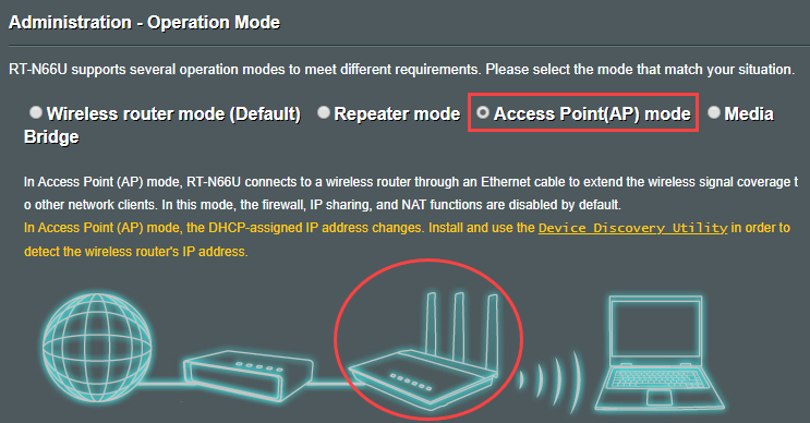 RT-N66U access point AP operation