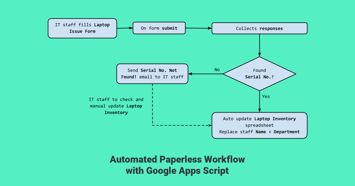 Using Form Responses to Update Spreadsheet – Google Apps Script