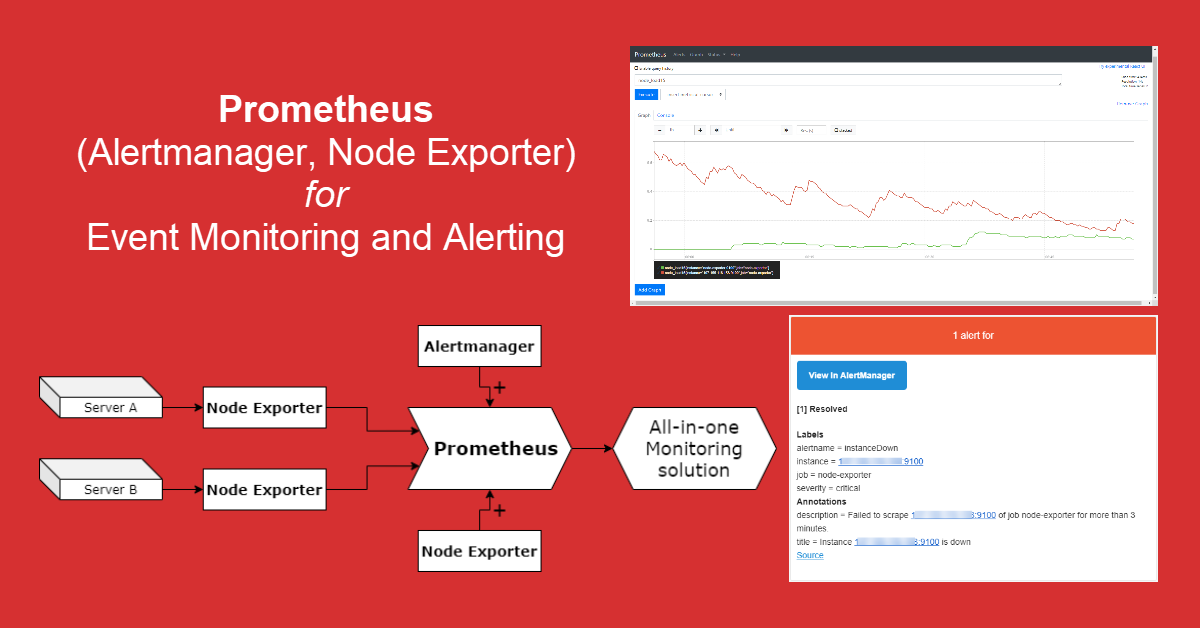 Set Up Prometheus for Systems Monitoring, Alertmanager to Send Alerts and Node Exporter as Machine Metrics Collector